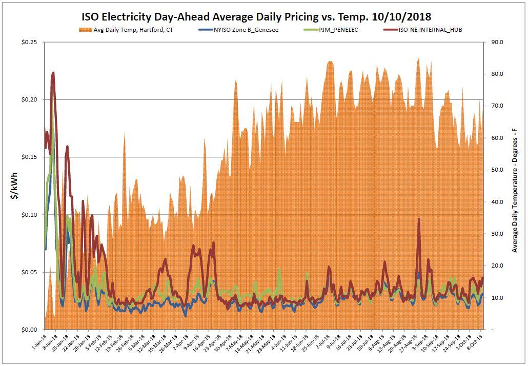 Energy Market Update – Power Management