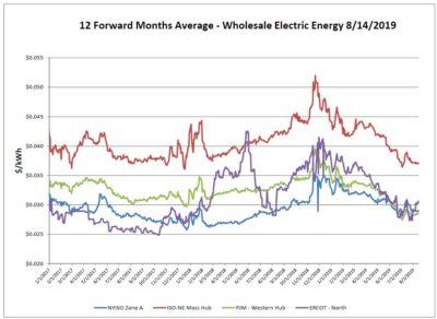 Energy News – Power Management